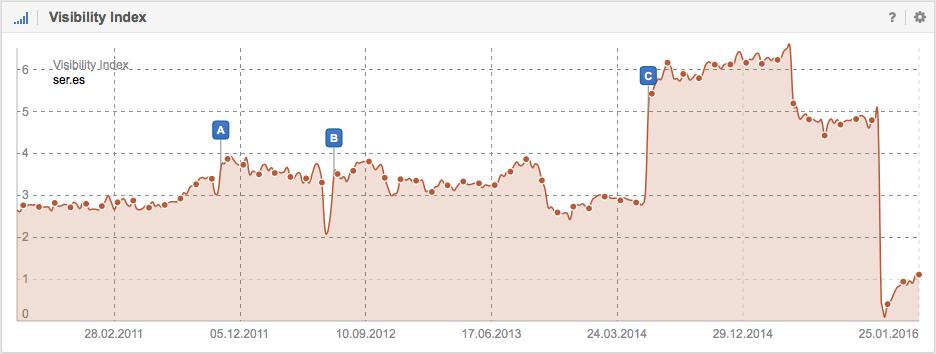 Visibilidad en Google de Ser.es
