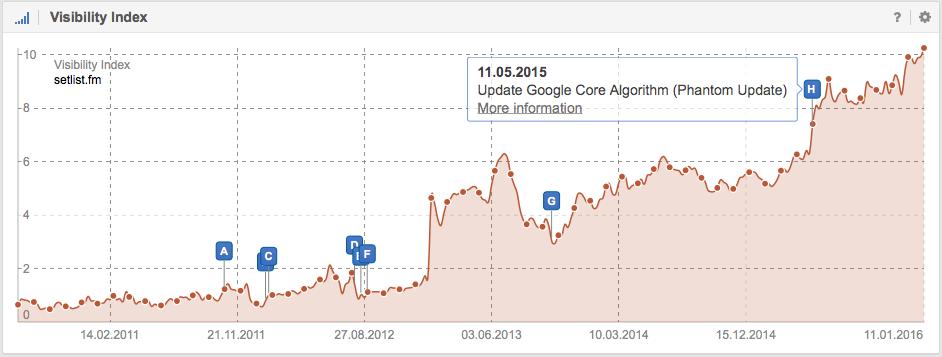 Visibilidad en Google de Setlist.fm - SISTRIX
