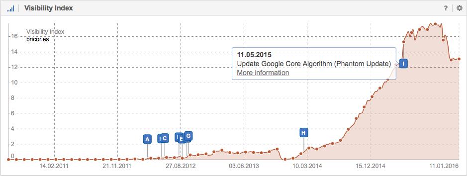 Visibilidad en Google de Bricor.es - SISTRIX