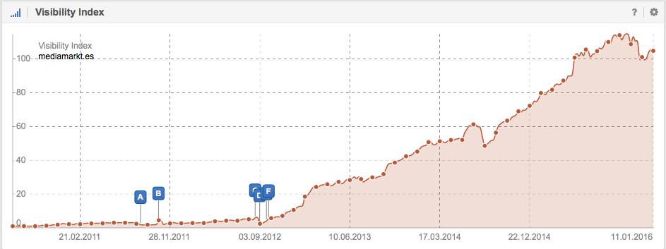 Visibilidad en Google del Dominio Mediamarkt.es - SISTRIX