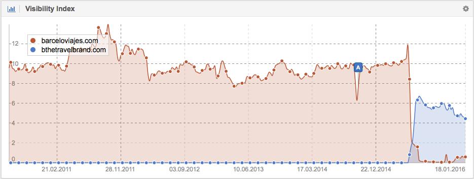 Visibilidad en Google de Barceloviajes