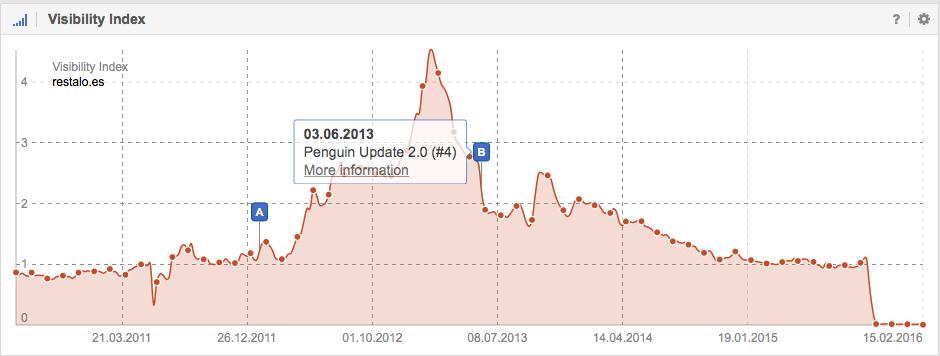 Visibilidad en Google del dominio Restalo.es