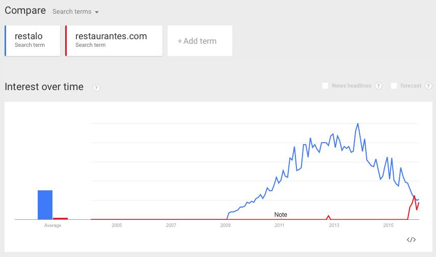 Tendencia de búsqueda de los usuarios de Google