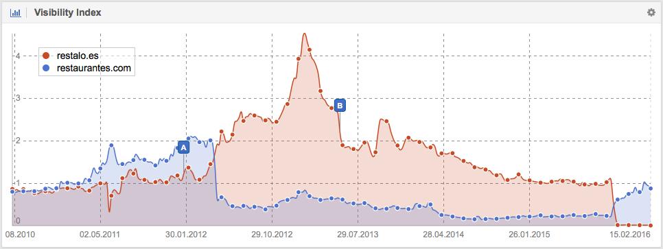 Visibilidad en Google de Restalo.es después de la migración a Restaurantes.com