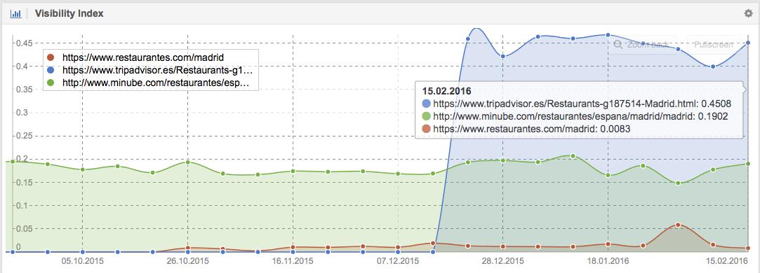 Comparativa de la visibilidad de URLs en Google