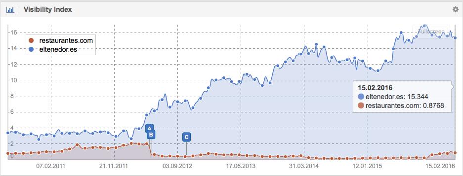 Visibilidad en Google de los dominios ElTenedor.es y Restaurantes.com