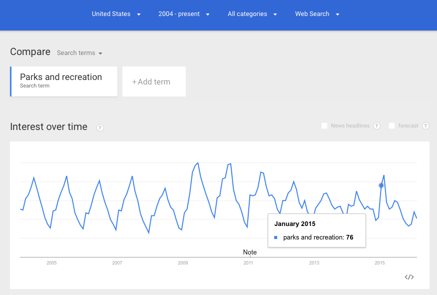 "Google Trends para ""Parks and Recreation"" en EEUU"