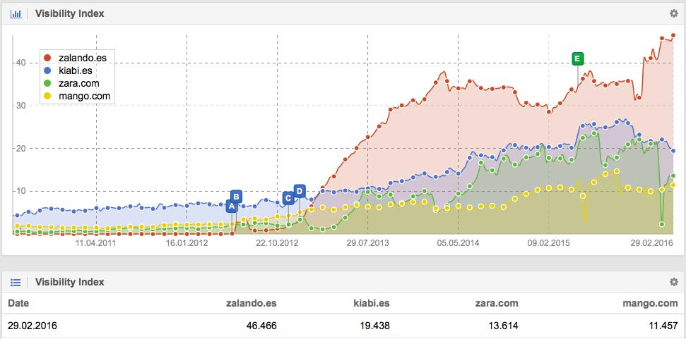 Comparación de Dominios en Google