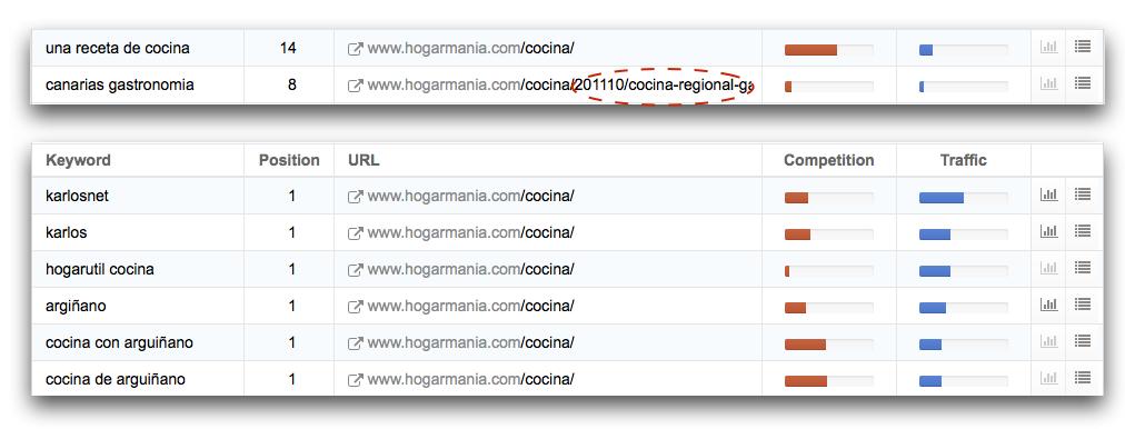 """Usa el filtro de """"URL exacta"""" para averiguar si se posiciona la URL o su contenido"""