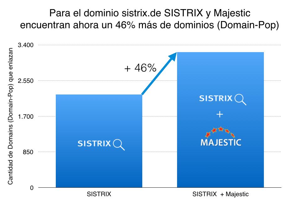 Para el dominio sistrix.de SISTRIX y Majestic encuentran ahora un 46% más de dominios (Domain-Pop)