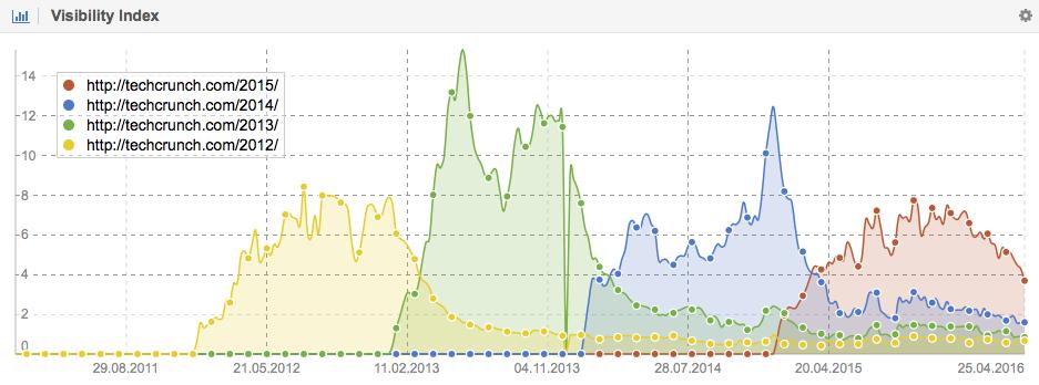 Visibilidad directorios en Google de Techcrunch.com