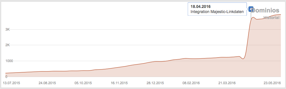 Desarrollo del número de enlaces que posee Elespanol.com