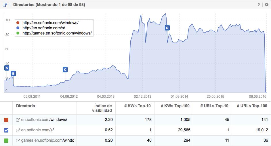 Visibilidad en Google del directorio /s/ de Softonic.com