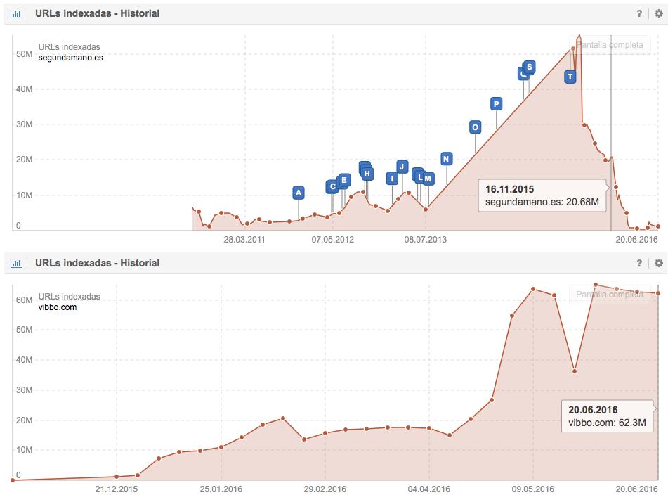 Comparativa de URLs indexadas por Google para los dominios Segundamano.es y Vibbo.com