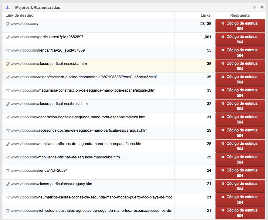 Petición de las mejores URLs del dominio Vibbo.com