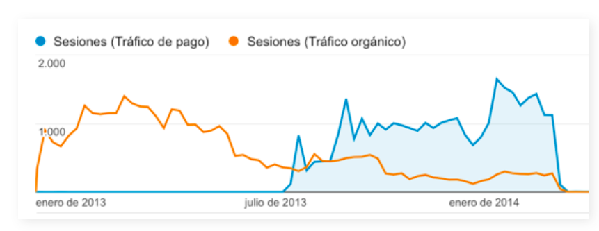 La linea naranja es la evolución del tráfico SEO y la azul la evolución del tráfico Adwords