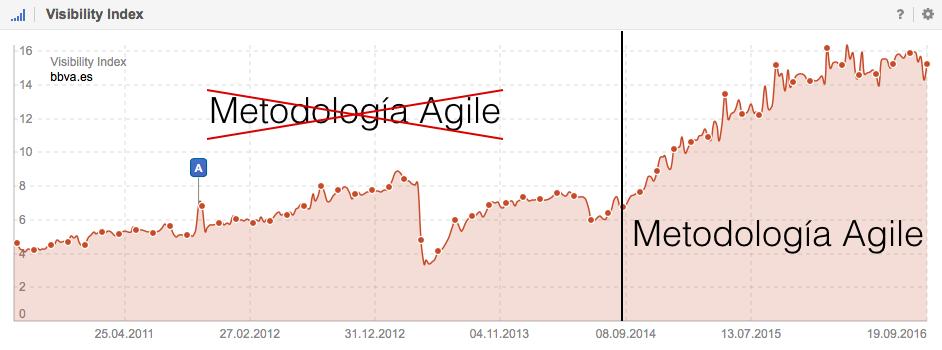 Índice de Visibilidad del BBVA en Google.es