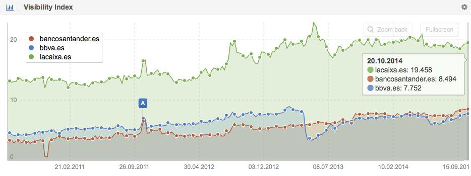 Visibilidad en Google para el Bancosantander.es, BBVA.es y Lacaixa.es antes de 09.2014