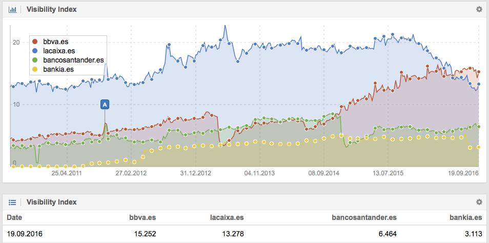Visibilidad en Google para el Bancosantander.es, BBVA.es y Lacaixa.es hoy día.