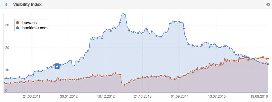 Índice de visibilidad del BBVA y Bankimia en Google.es