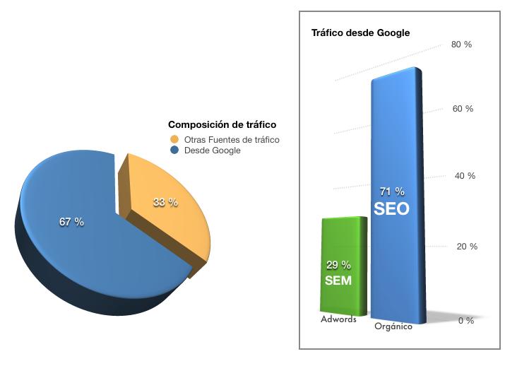 Composición del tráfico de los e-commerce analizados y su distribución en SEO y SEM desde Google