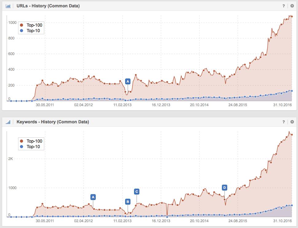 Desarrollo de las URLs y Keywords en el Top-100 y el Top-10 del dominio Ortopediaplus.com