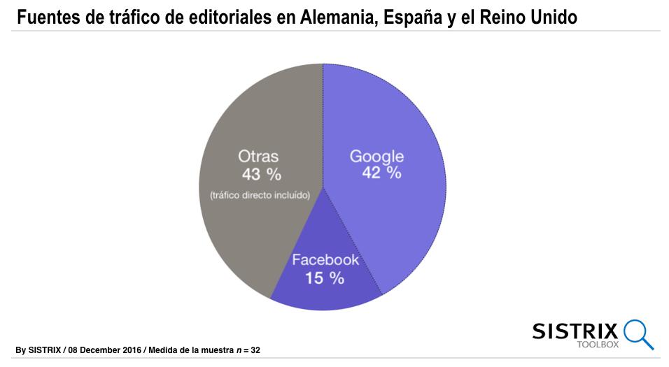 Promedio de la distribución de las fuentes de tráfico para medios en España, Inglaterra y Alemania. N=32