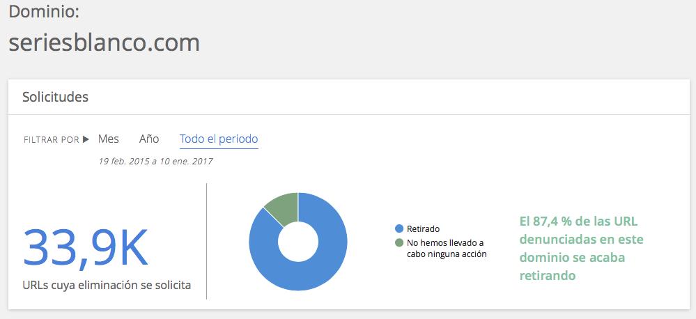 Informe de transparencia de Google sobre Seriesblanco.com