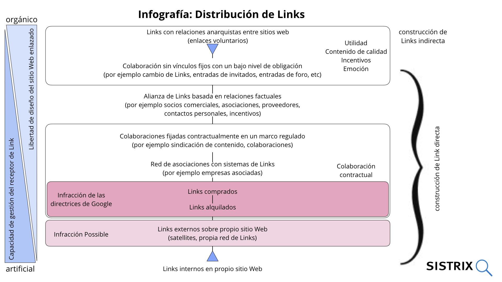Infografía distribución links
