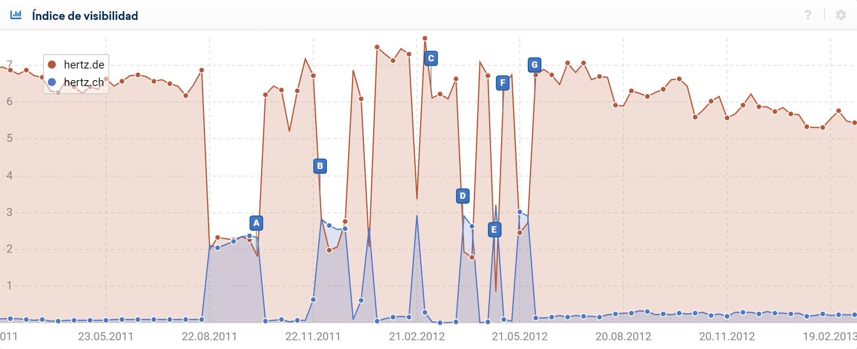 Comparación del índice de Visibilidad para ambos dominios de Hertz de países en el mercado de búsqueda alemán
