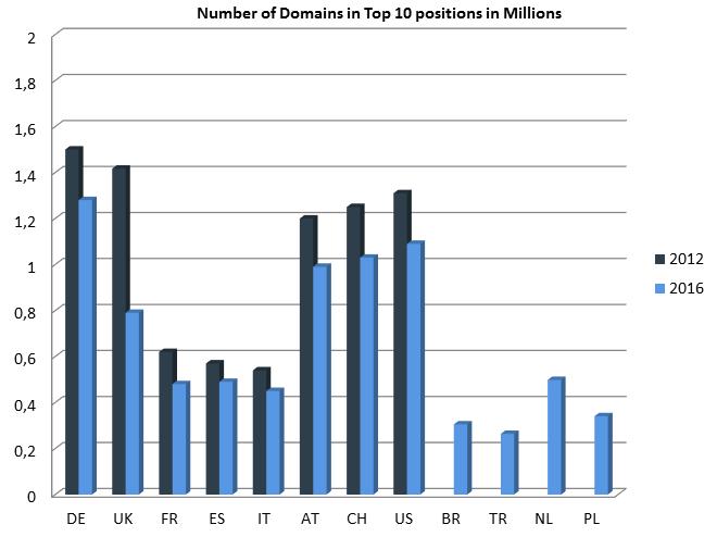 Número de dominios en el Top 10 en millones.