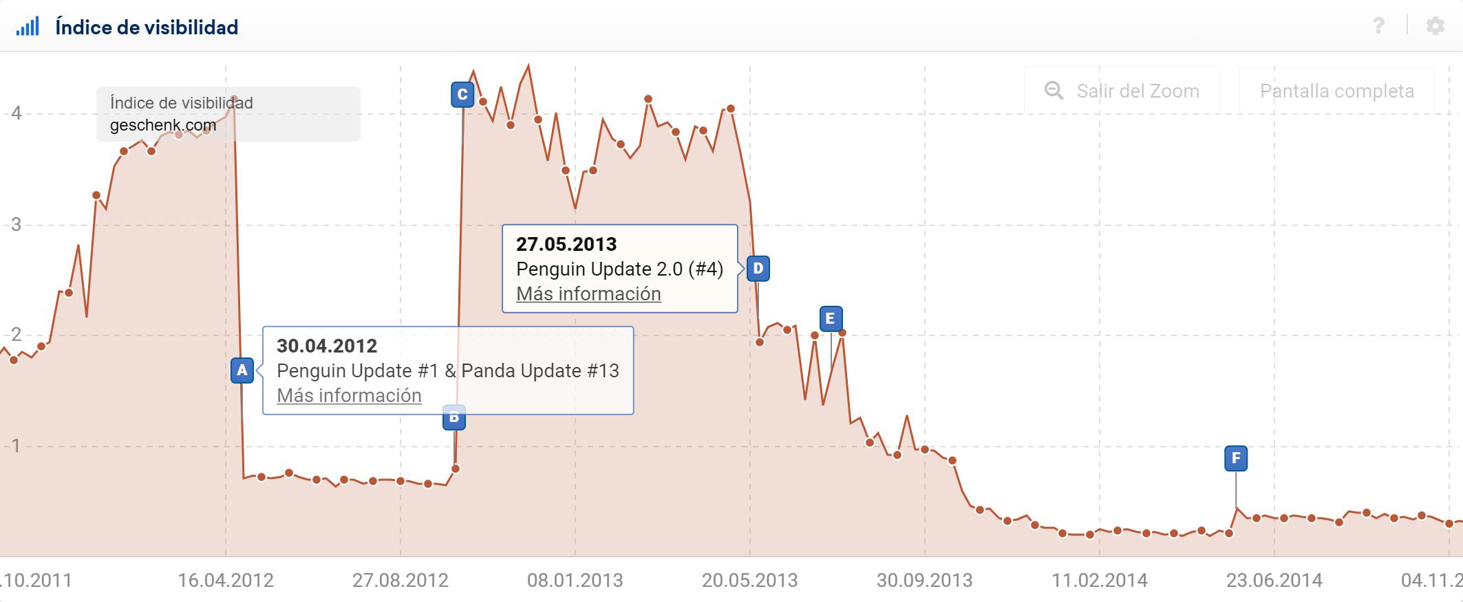 La Visibilidad de este dominio cayó dos veces debido al Penguin Update el 30 de abril de 2012 (B) y el Penguin Update 2.0 el día 27 de mayo de 2013 (E)