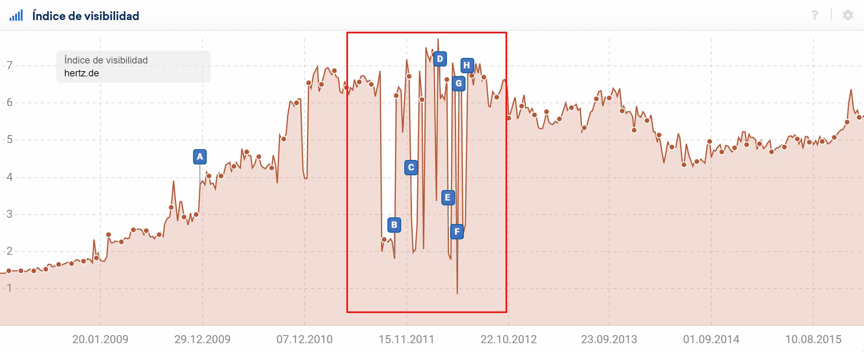 Historial del índice de Visibilidad para el dominio hertz.de con un problema de Contenido Duplicado visible