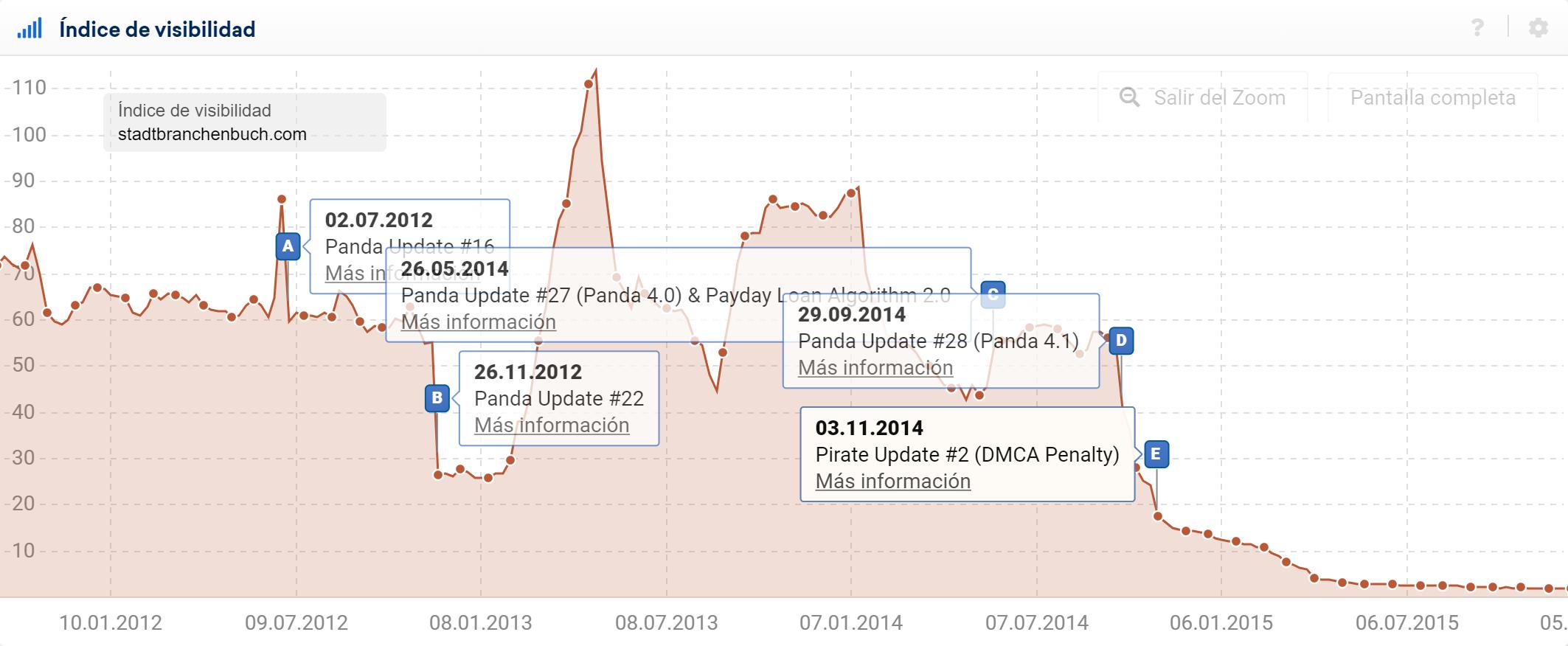 Pin de eventos sobre actualizaciones Panda y Data Refreshes del dominio alemán stadtbranchenbuch.com mostradas en el gráfico del índice de visibilidad SISTRIX
