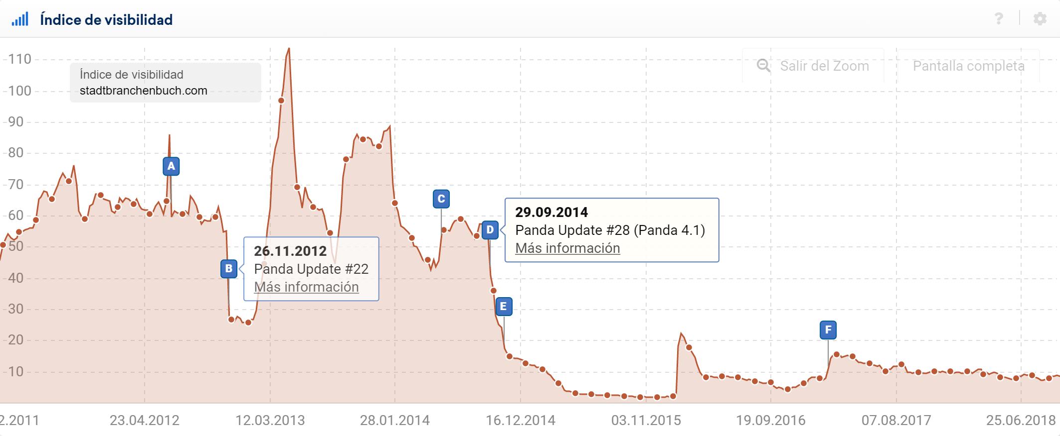 Pin de eventos para actualizaciones Panda para el dominio stadtbranchenbuch.com mostradas en el índice de visibilidad SISTRIX