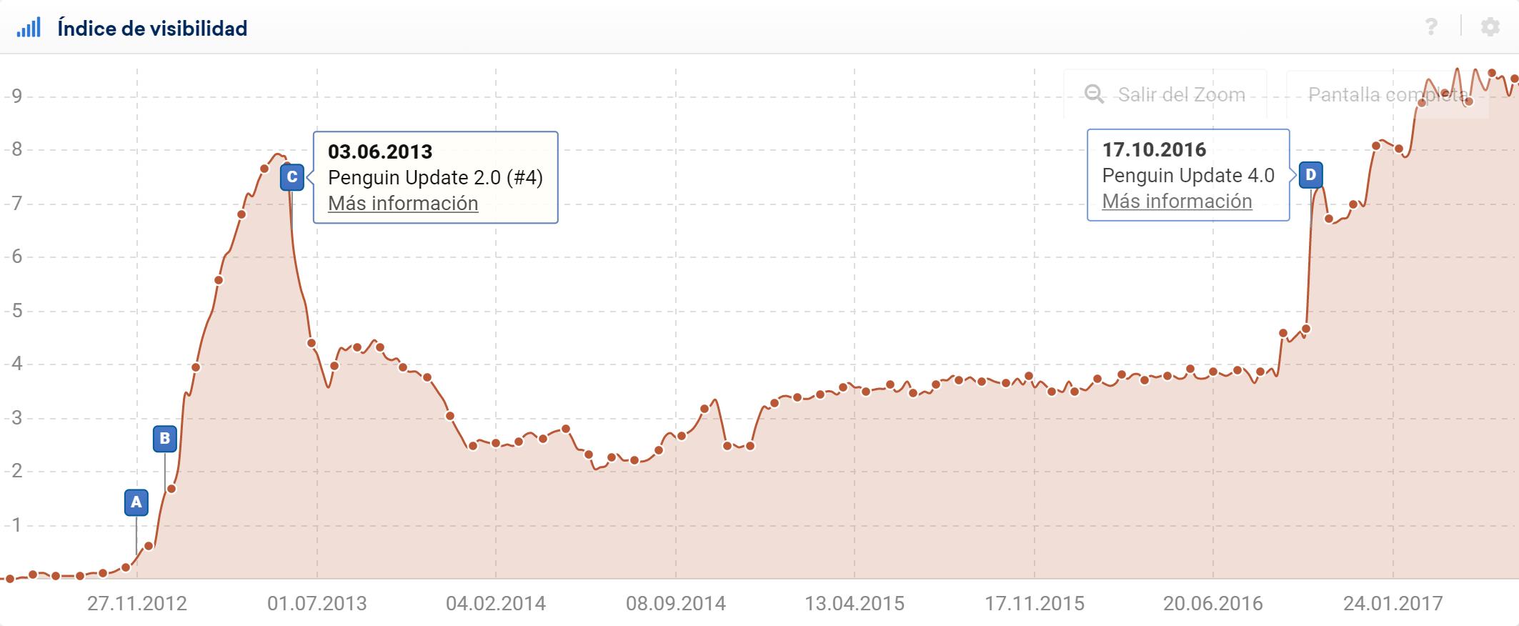 Gráfica del índice de visibilidad de un dominio que se vio afectado por la actualización de Penguin.