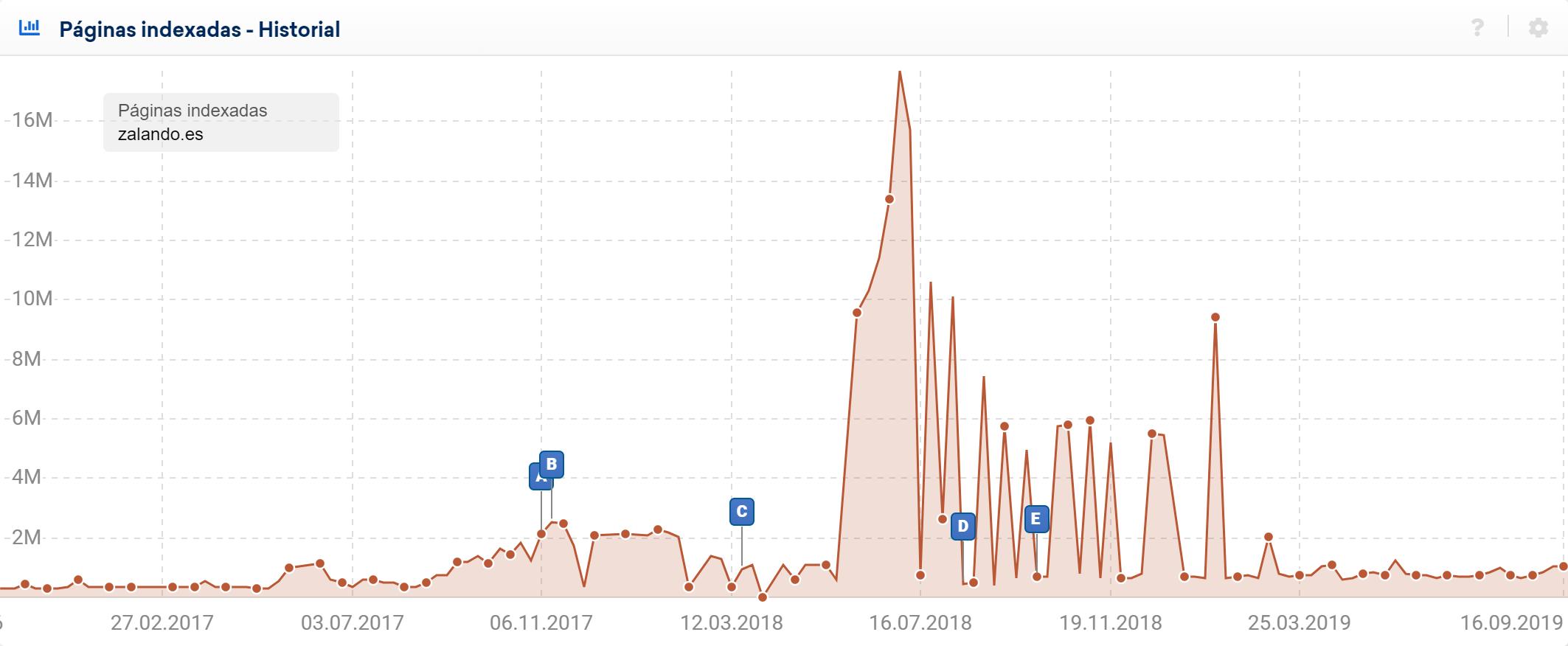 datos de SISTRIX para el dominio zalando.es Último punto de datos 19.09.2019