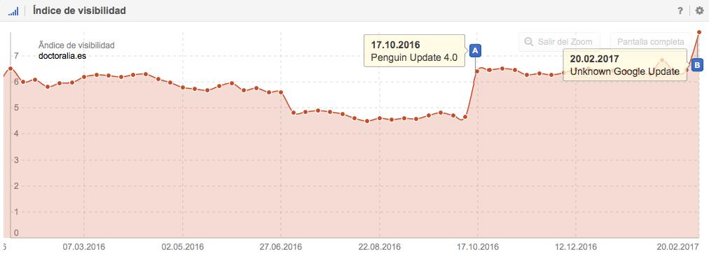 Histórico del índice de Visibilidad de Doctorialia.es en Google y su crecimiento por la Penguin Update (17.10.2016) y de la Unknown Google Update (20.02.2017)