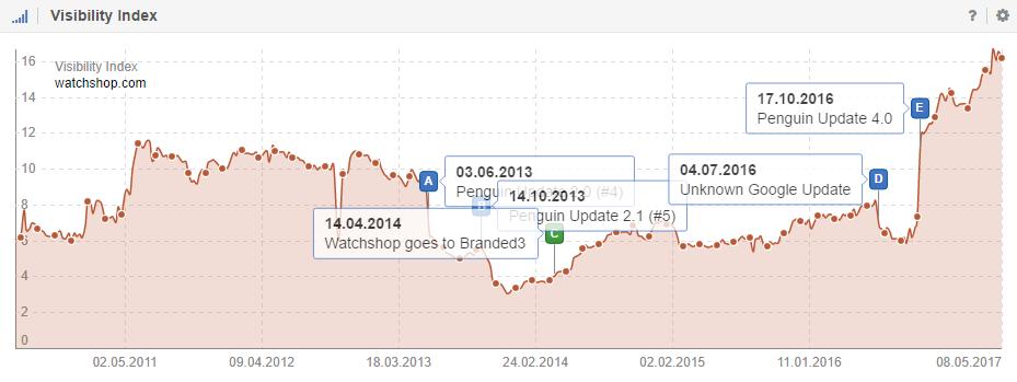 Índice de visibilidad de Watchshop.com en Google