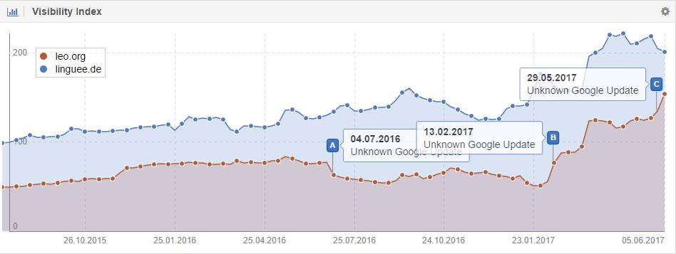 Visibilidad en Google de Leo vs Linguee