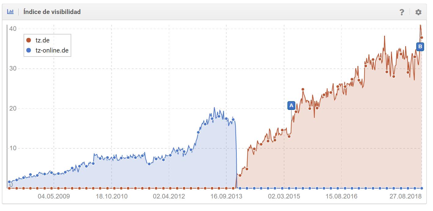 Visibilidad de la migración del dominio tz-online.de a tz.de