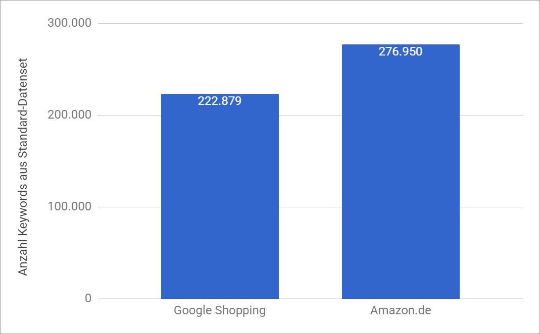 Comparativa de posiciones en primera página de los resultados de Google para Amazon y Google Shopping