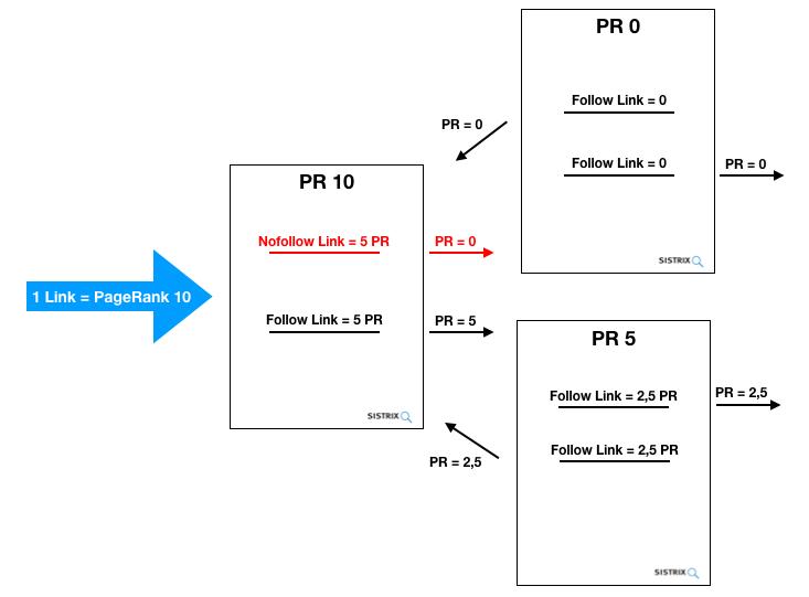 Modelo de la forma en que fluye en PageRank dentro de un sitio Web según Matt Cutts