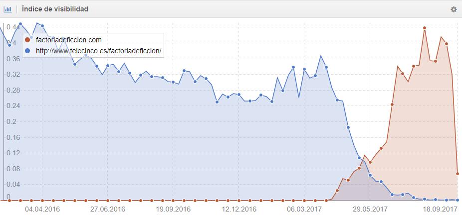 Visibilidad de Factoriadeficcion.es en Google.es