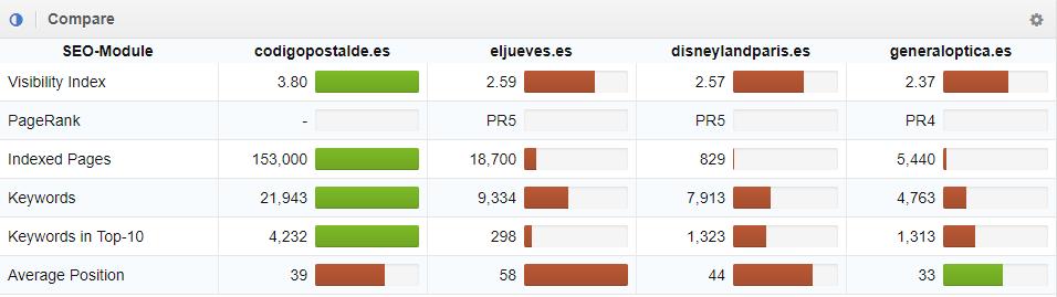 comparativa directa de dominios en SISTRIX