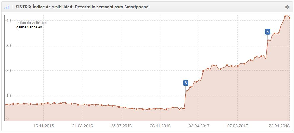 crecimiento y salida de la penalización Panda Update del dominio gallinablanca.es