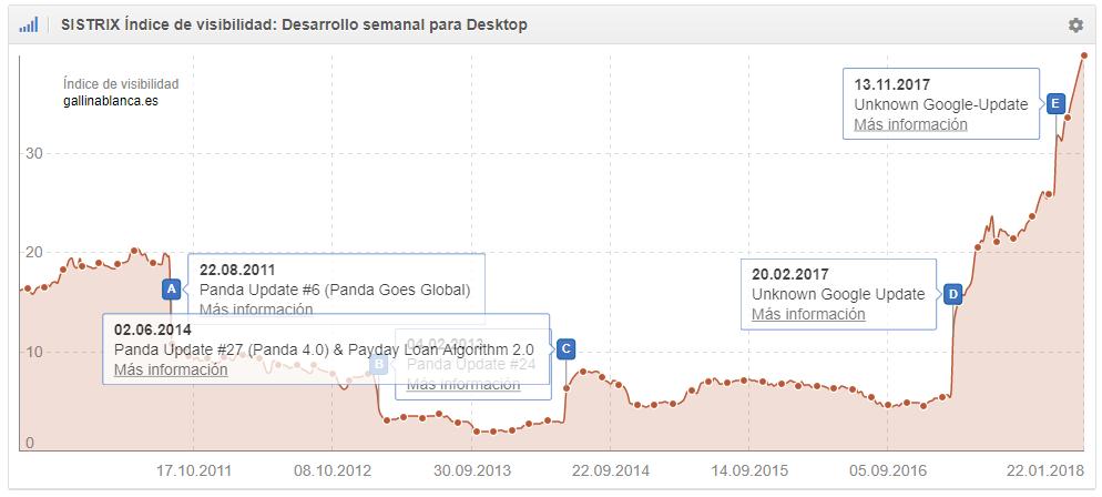 Efectos de Google Updates en visibilidad desktop Gallinablanca.es