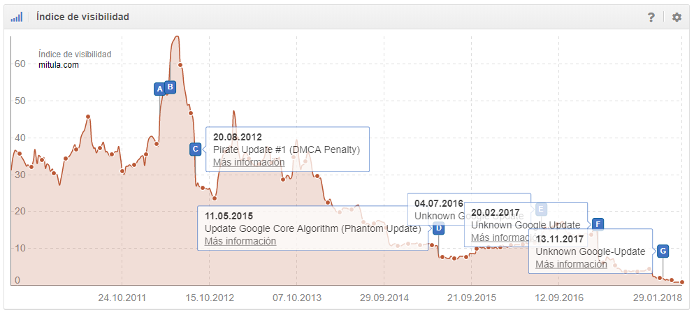 mitula.com -93,23%