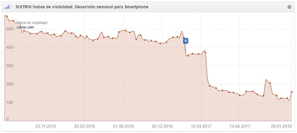 Yahoo.com -72,26%