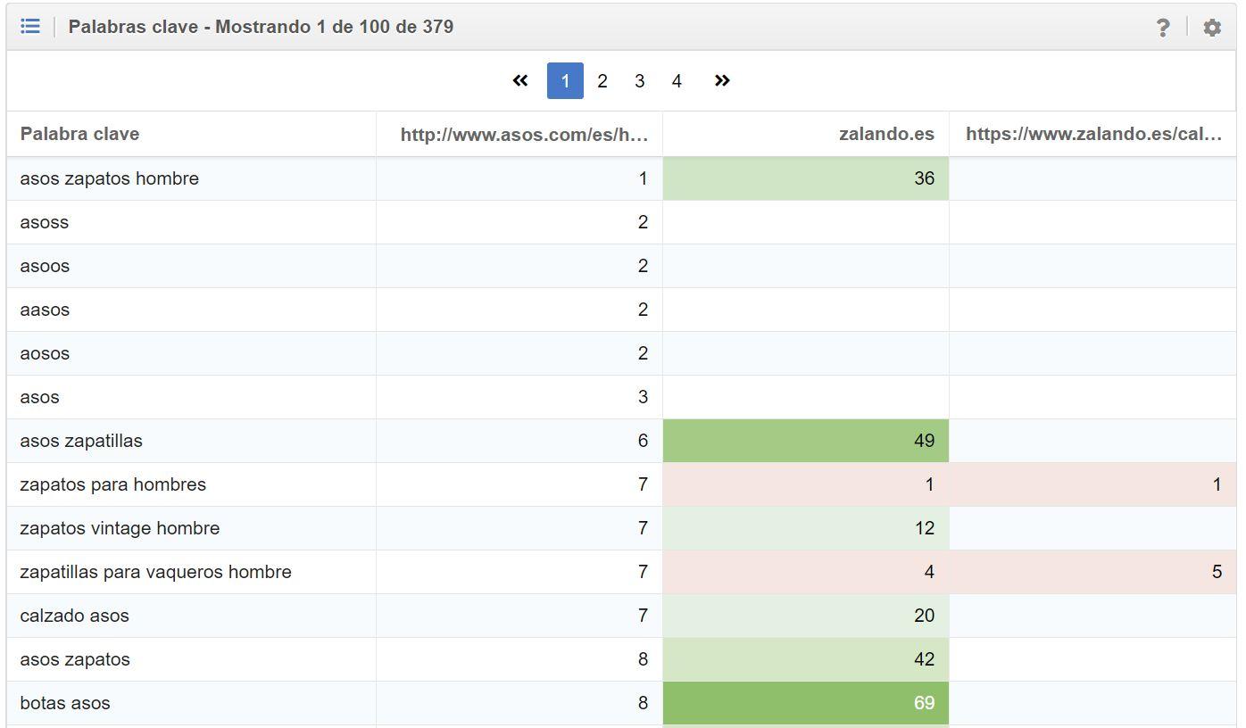 comparativa de palabras clave de un dominio con la competencia que muestra mejores y peores posiciones en SISTRIX